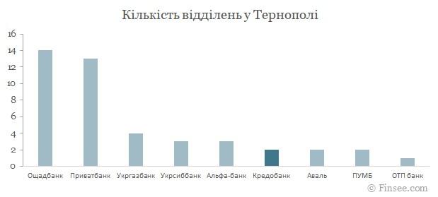 Кредобанк Тернополь 2021