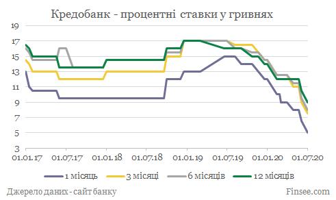 Кредобанк депозиты гривны - динамика процентных ставок