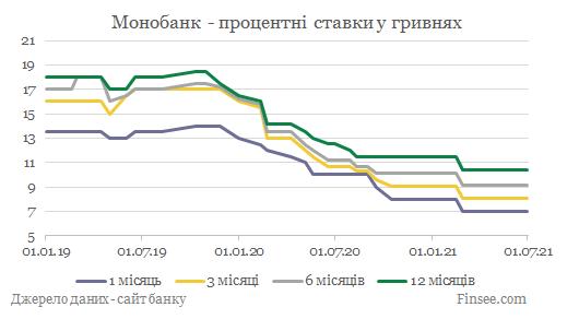 Монобанк депозиты гривны - динамика процентных ставок