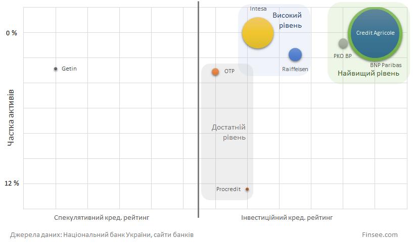 Надежные банки в Украине 2019 - детальный анализ