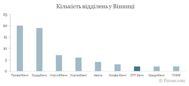 ОТП банк Винница 2021