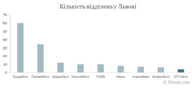 ОТП банк Львов 2021