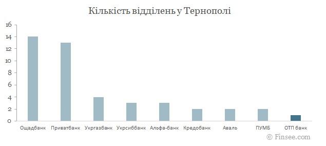 ОТП банк Тернополь 2021