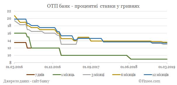 ОТП банк депозиты гривны - динамика процентных ставок