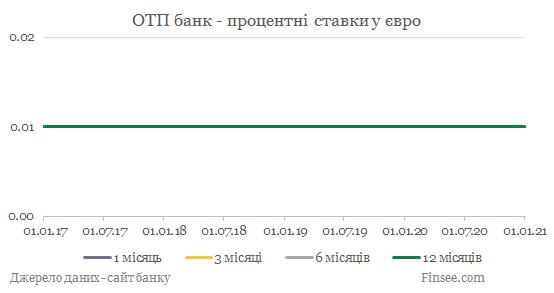 ОТП банк депозиты евро - динамика процентных ставок