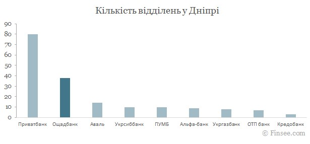Ощадбанк Днипро 2021