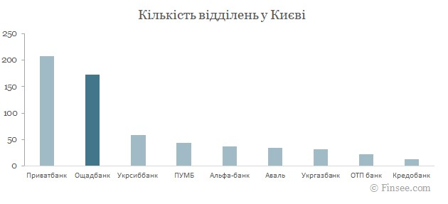 Ощадбанк Киев 2021