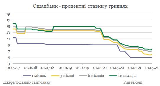 Ощадбанк депозиты гривны - динамика процентных ставок