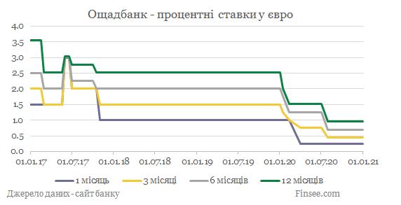 Ощадбанк депозиты евро - динамика процентных ставок