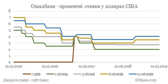 Ощадбанк депозиты доллары США - динамика процентных ставок