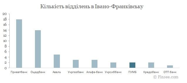ПУМБ Ивано-Франковск 2021