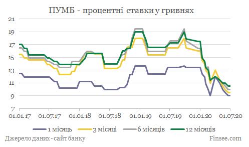 ПУМБ депозиты гривны - динамика процентных ставок