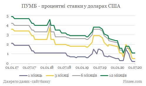 ПУМБ депозиты доллары США - динамика процентных ставок