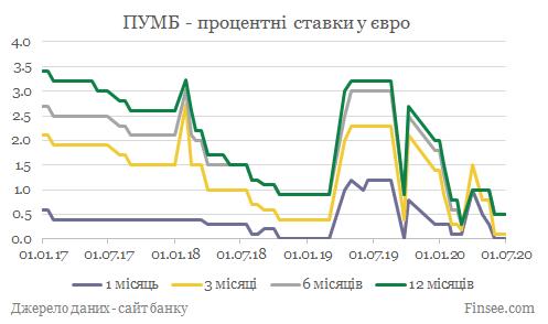 ПУМБ депозиты евро - динамика процентных ставок