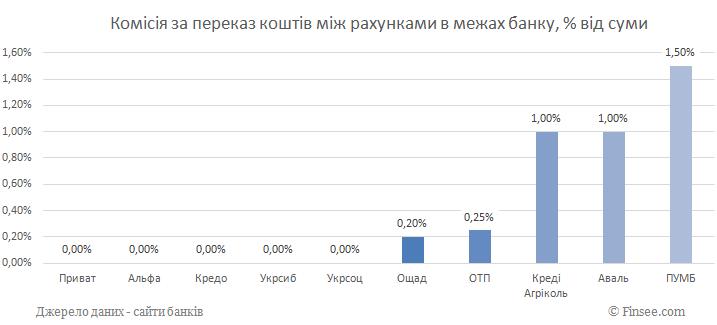 Комиссия за перевод денег между счетами в пределах банка 2019