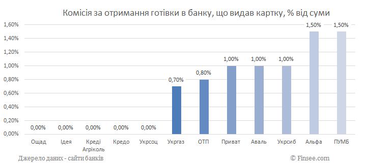 Комиссия за получение наличных в банке, который выдал карту 2019