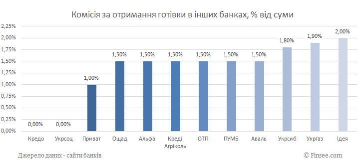 Комиссия за получение наличных в других банках 2019