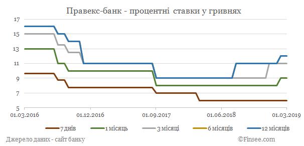 Правекс-банк депозиты гривны - динамика процентных ставок