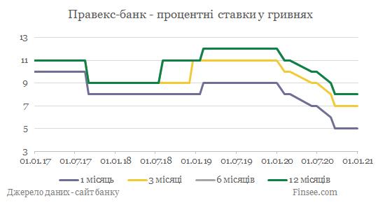 Правекс-банк депозиты гривна - динамика процентных ставок