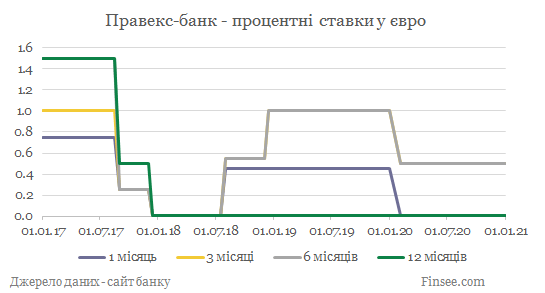 Правекс-банк депозиты евро - динамика процентных ставок