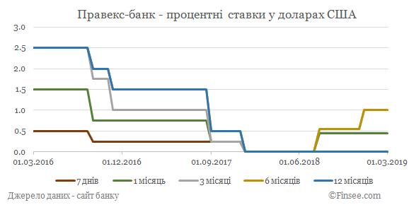 Правекс-банк депозиты доллары США - динамика процентных ставок
