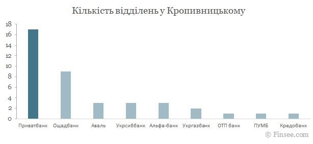 Приватбанк Кропивницкий 2021