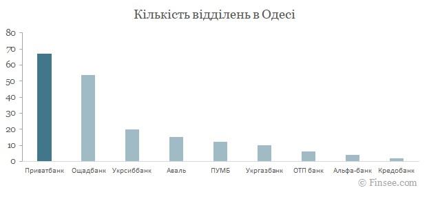 Приватбанк Одесса 2021