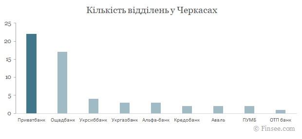 Приватбанк Черкассы 2021