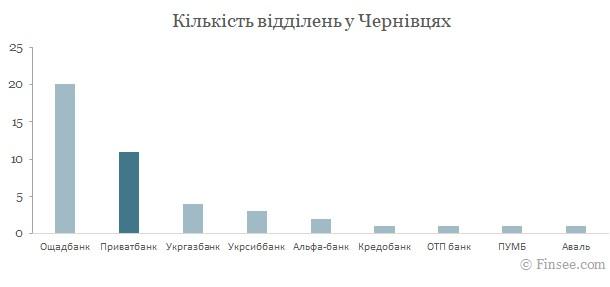 Приватбанк Черновцы 2021