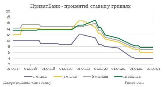 Приватбанк депозиты гривны - динамика процентных ставок