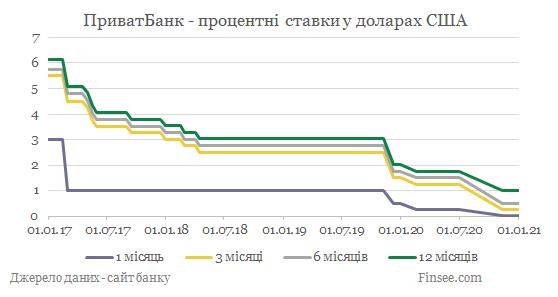 Приватбанк депозиты доллары США - динамика процентных ставок