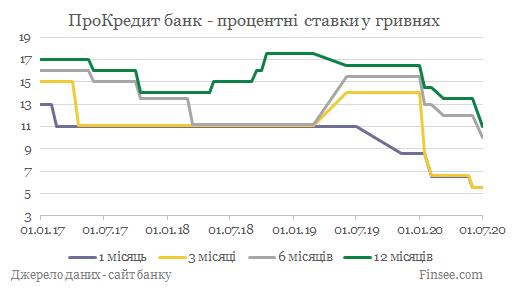ПроКредит банк депозиты гривны - динамика процентных ставок