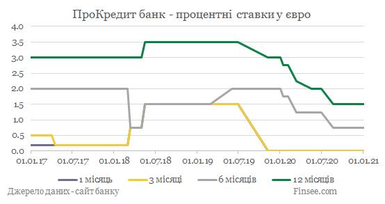 ПроКредит банк депозиты евро - динамика процентных ставок