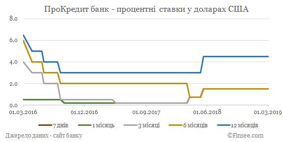 ПроКредит банк депозиты доллары США - динамика процентных ставок