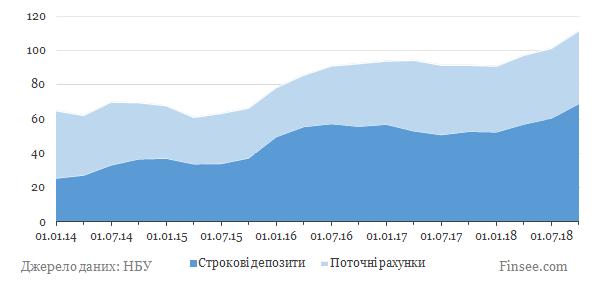 ПроКредит банк динаміка депозитів іноземна валюта
