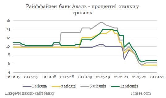 Райффайзен банк Аваль депозиты гривны - динамика процентных ставок
