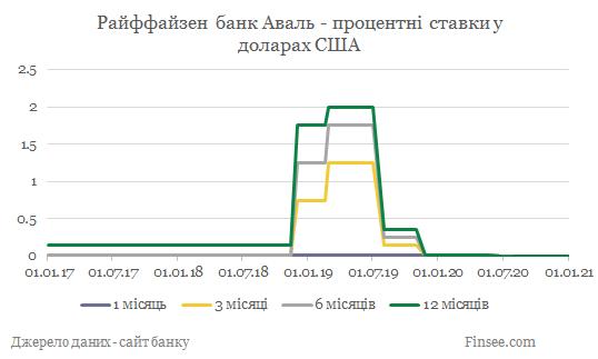 Райффайзен банк Аваль депозиты доллары США - динамика процентных ставок