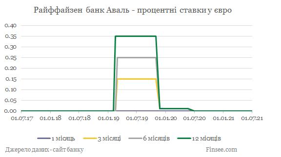 Райффайзен банк Аваль депозиты евро - динамика процентных ставок