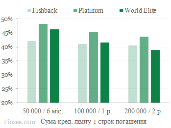 Райффайзен банк Аваль сравнение процентных ставок фишбек, платинум, World Elite