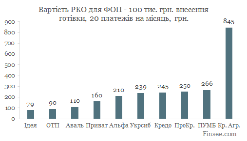 Открыть текущий счет в ПУМБ 2019 - сравнение стоимости обслуживания в 10 банках - 20 платежей, 100 тыс. грн. пополнение наличными в месяц