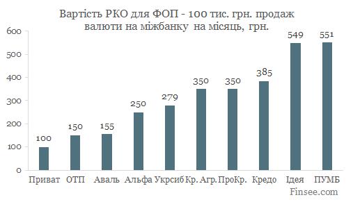 Текущий счет в Кредобанке 2019 - сравнение стоимости обслуживания в 10 банках - продажа валюты на межбанке