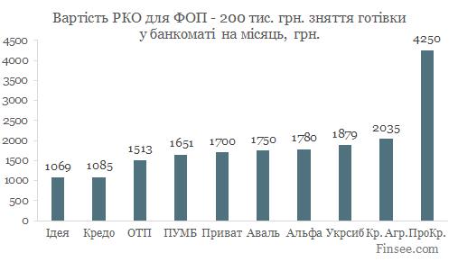 Открыть текущий счет в ПУМБ 2019 - сравнение стоимости обслуживания в 10 банках - снятие 200 тыс. грн. в банкомате