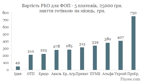 Открыть текущий счет в ПУМБ 2019 - сравнение стоимости обслуживания в 10 банках - 5 платежей в месяц, снятие наличных в банкомате 25 тыс