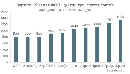 Открыть текущий счет в ПУМБ 2019 - сравнение стоимости обслуживания в 10 банках - 50 тыс. грн. снятие за границей