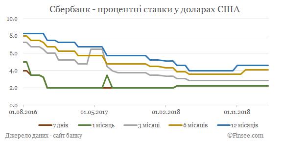 сбербанк официальный сайт процентные ставки по депозитам