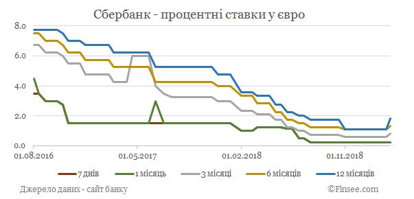 Сбербанк депозиты евро - динамика процентных ставок