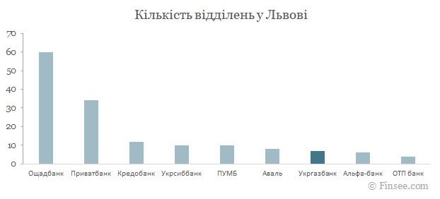 Укргазбанк Львов 2021