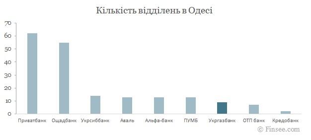 Укргазбанк Одесса 2021