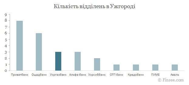 Укргазбанк Ужгород 2021