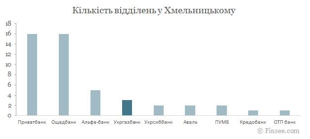 Укргазбанк Хмельницкий 2021